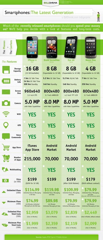 Сколько реально стоят ТОПовые модели смартфонов